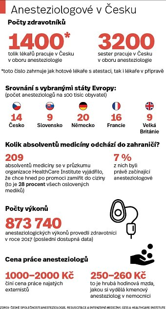 Anesteziologové - Infografika
