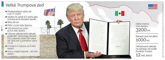 Velká Trumpova zeď