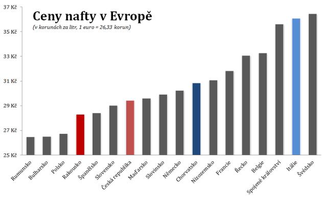 Ceny nafty ve vybraných evropských zemích vporovnání sČeskem