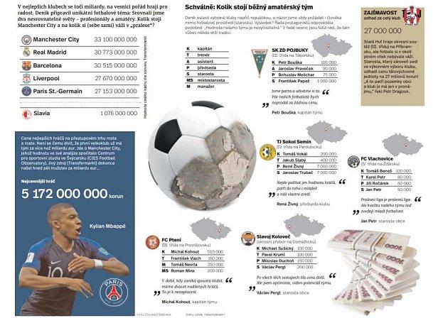Infografika - fotbal