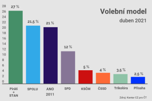 Volební model: duben 2021