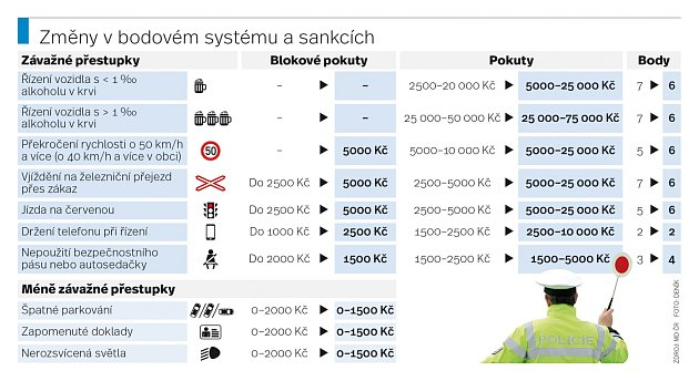 Změny vbodovém systému a sankcích