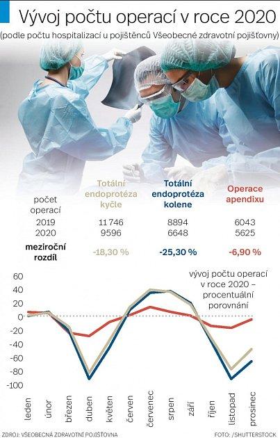 Operace - Infografika