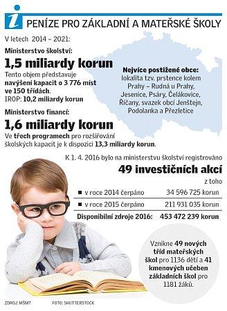 Peníze pro základní a mateřské školy.