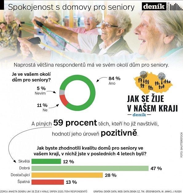 Spokojenost sdomovy pro seniory