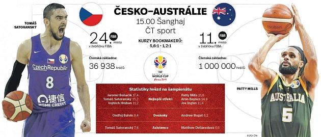 Česko vs. Austrálie - Infografika