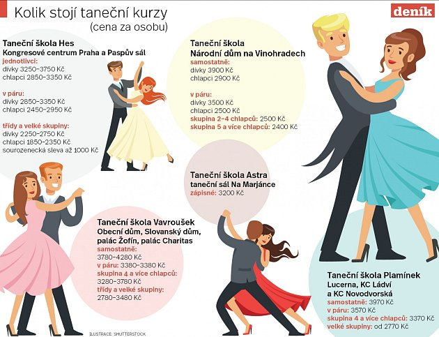 Kolik stojí taneční kurzy.