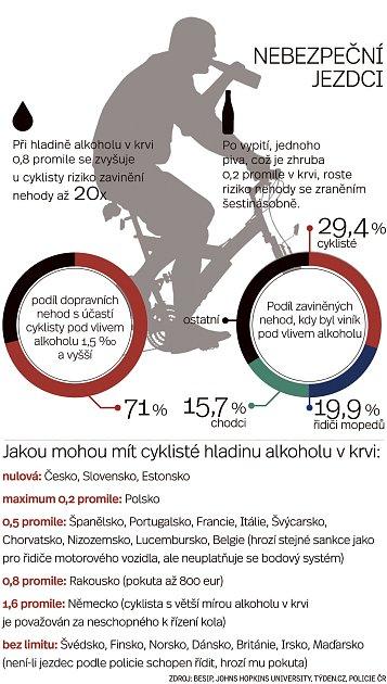 Cyklisté.
