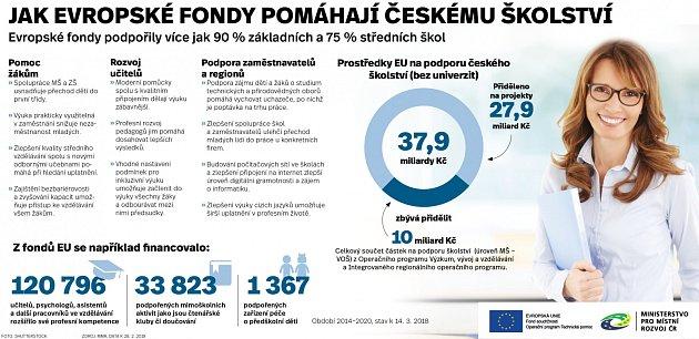 Evropské projekty voblasti školství - Infografika