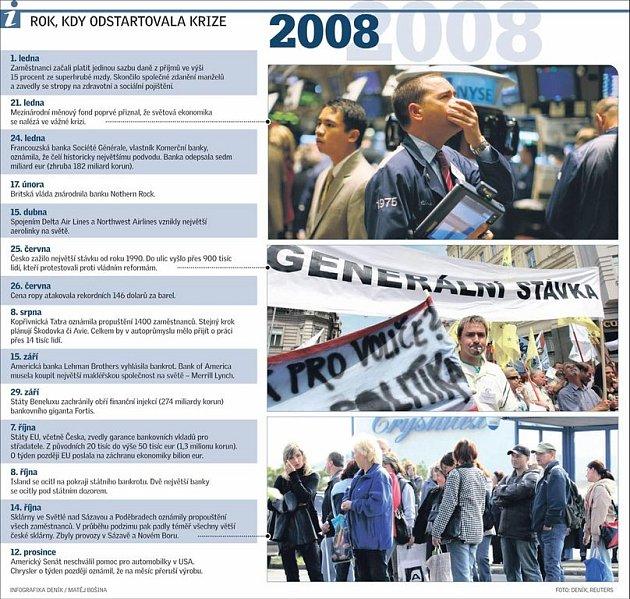 Rok, kdy začala krize