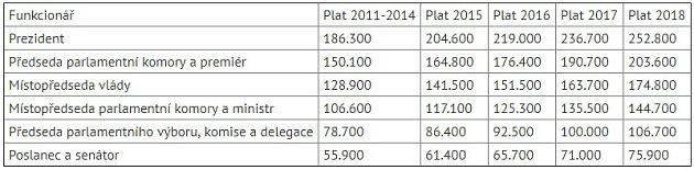 Zvýšení platů politiků.