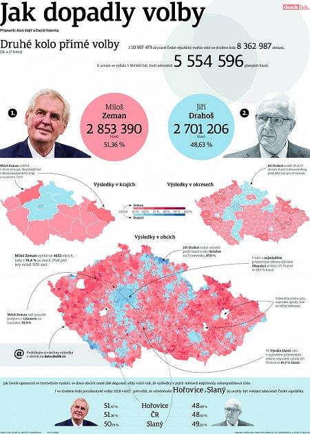 Infografika - prezidentské volby