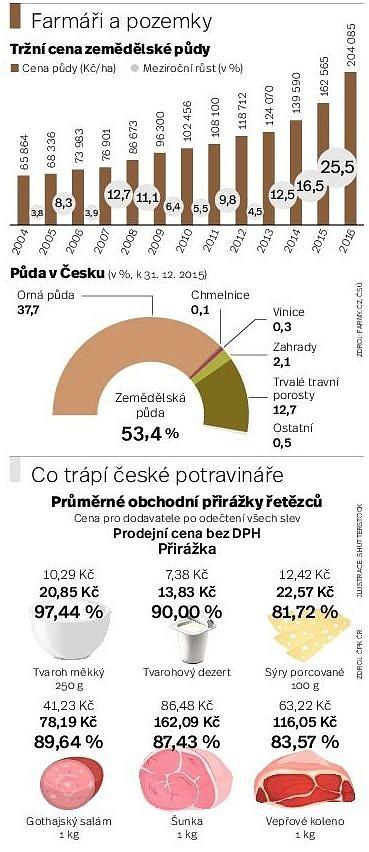 Audit Deníku: Graf_20.4.
