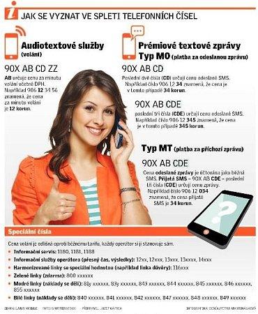 Jak se vyznat ve spleti telefonních čísel.