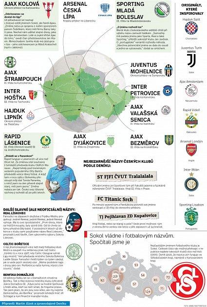 Včeských luzích a hájích můžete najít třeba Ajax, Arsenal či Juventus.
