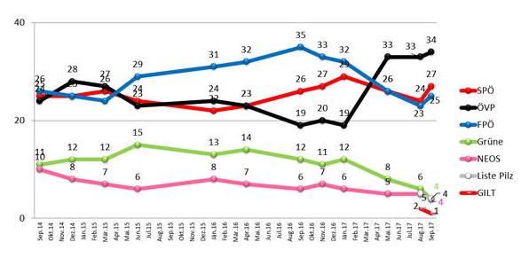 Rakousko, vývoj preferencí stran