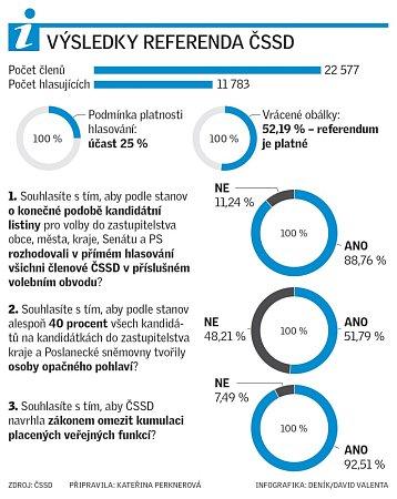 Výsledky referenda ČSSD