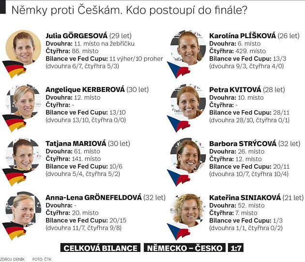 Němky proti Češkám. Kdo postoupí do finále?