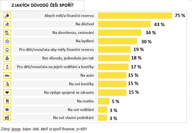 Na co Češi nejčastěji spoří?