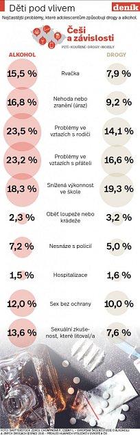 Alkohol umladistvých - Infografika
