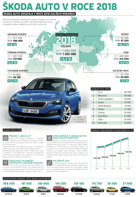 Výsledky společnosti Škoda Auto vroce 2018