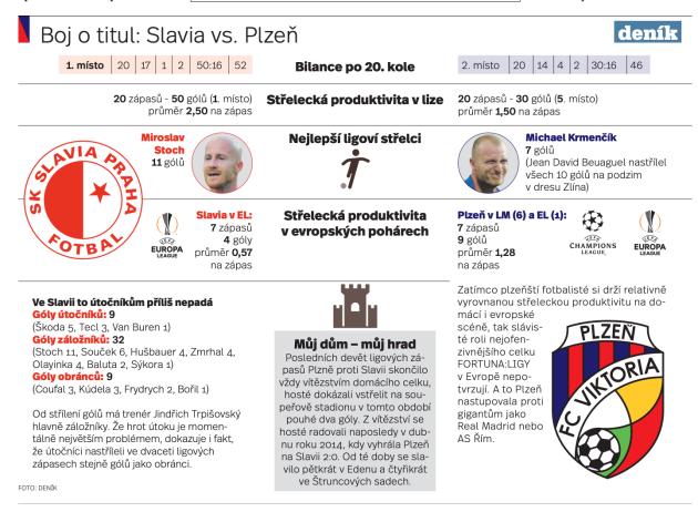 Boj otitul. Slavia versus Plzeň