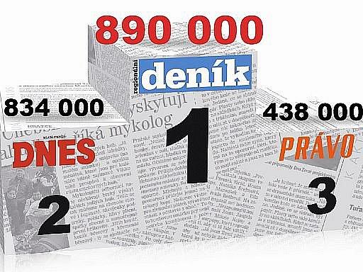 Výsledky MEDIA PROJEKTU za první pololetí roku 2011