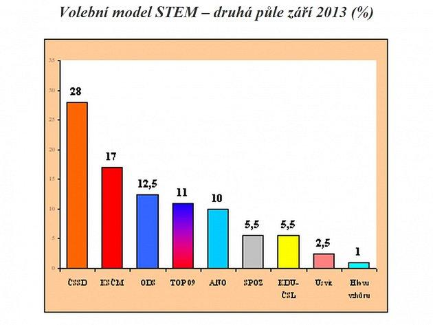 Volební model STEM - druhá půlka září 2013 (v procentech)
