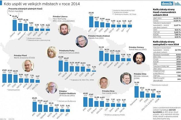 Kdo uspěl ve velkých městech vroce 2014