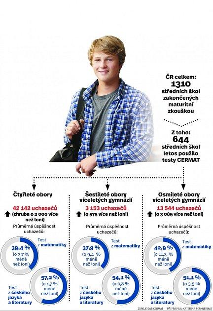 Infografika - školy.