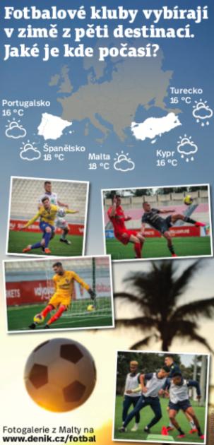 Letní příprava v exotice? Fotbalisté si pochvalují teplo a trávu
