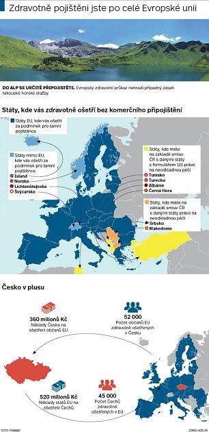 Zdravotní pojištění vEU. Infografika