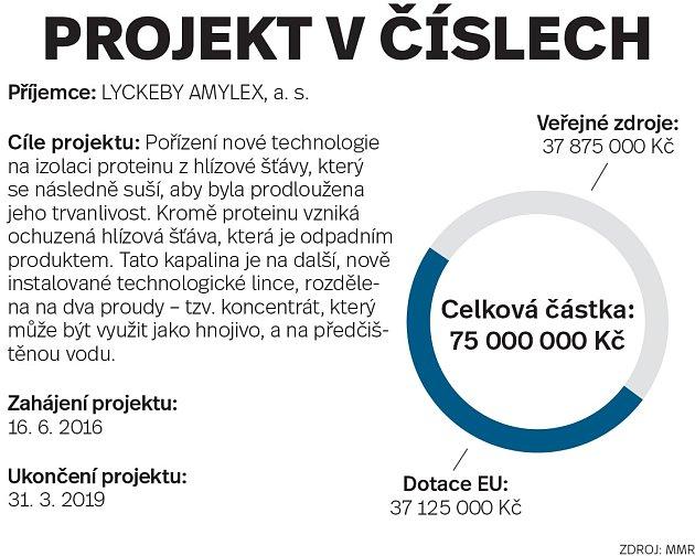 Projekt včíslech: LYCKEBY AMYLEX