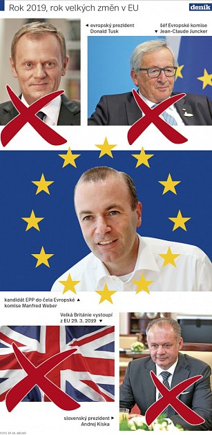 Rok 2019, rok velkých změn EU.