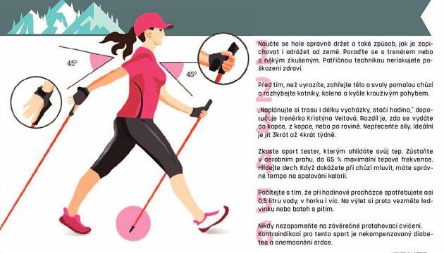 Infografika - chůze