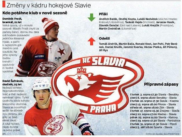 Změny vkádru hokejové Slavie