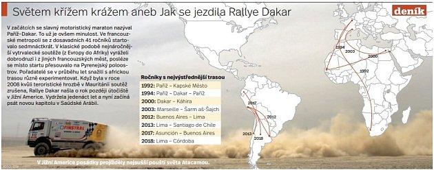 Historie Dakaru - Infografika