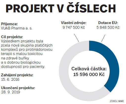 Projekt včíslech: VUAB Pharma a. s.