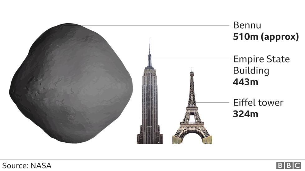 Porovnání velikosti asteroidu Bennu se známými pozemskými stavbami