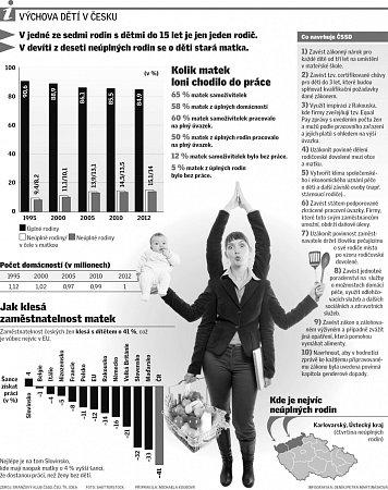 Výchova dětí vČesku.