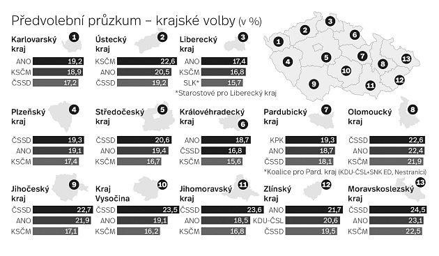 Předvolební průzkum - krajské volby.