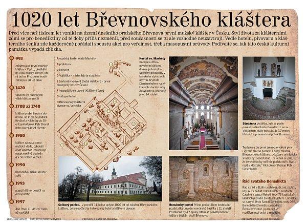 1020 let Břevnovského kláštera.