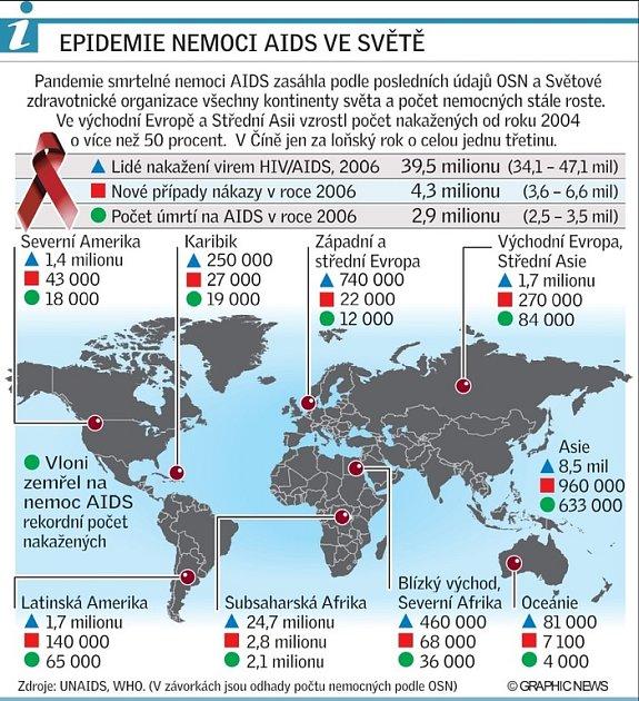 Epidemie AIDS
