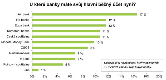 Kam klienti bank směřují