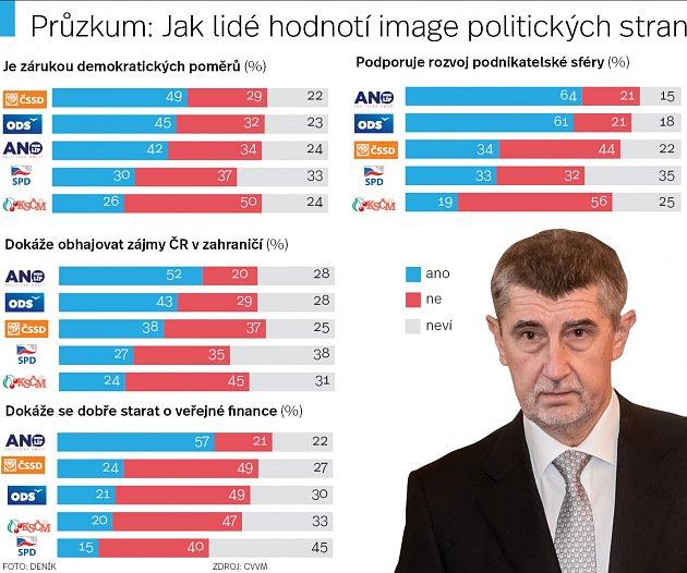 Jak lidé hodnotí image politických stran
