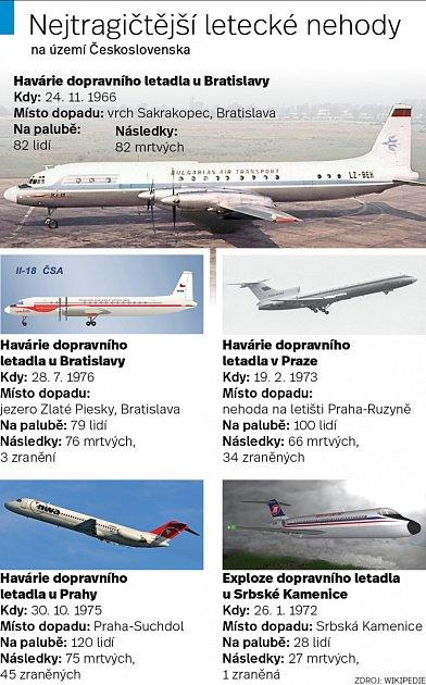 Letecké nehody - Infografika