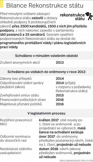 Bilance Rekonstrukce státu