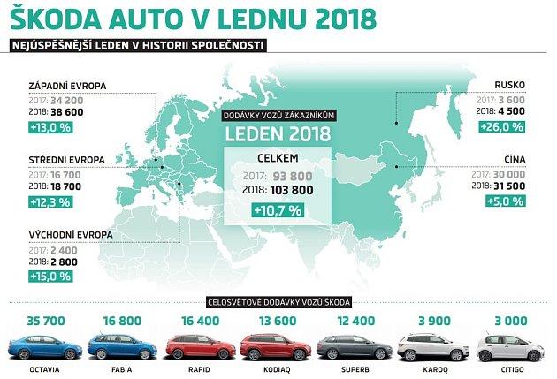 Škoda Auto vlednu 2018