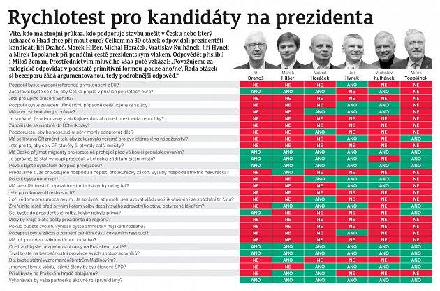 Prezidentské volby, vlak, infografika