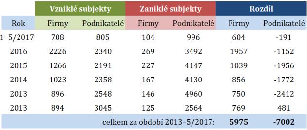 Subjekty vpohostinství vzniklé a zaniklé vletech 2013až 2017